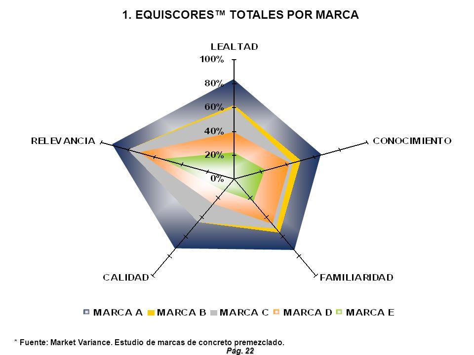 Pág. 22 1. EQUISCORES TOTALES POR MARCA * Fuente: Market Variance. Estudio de marcas de concreto premezclado.