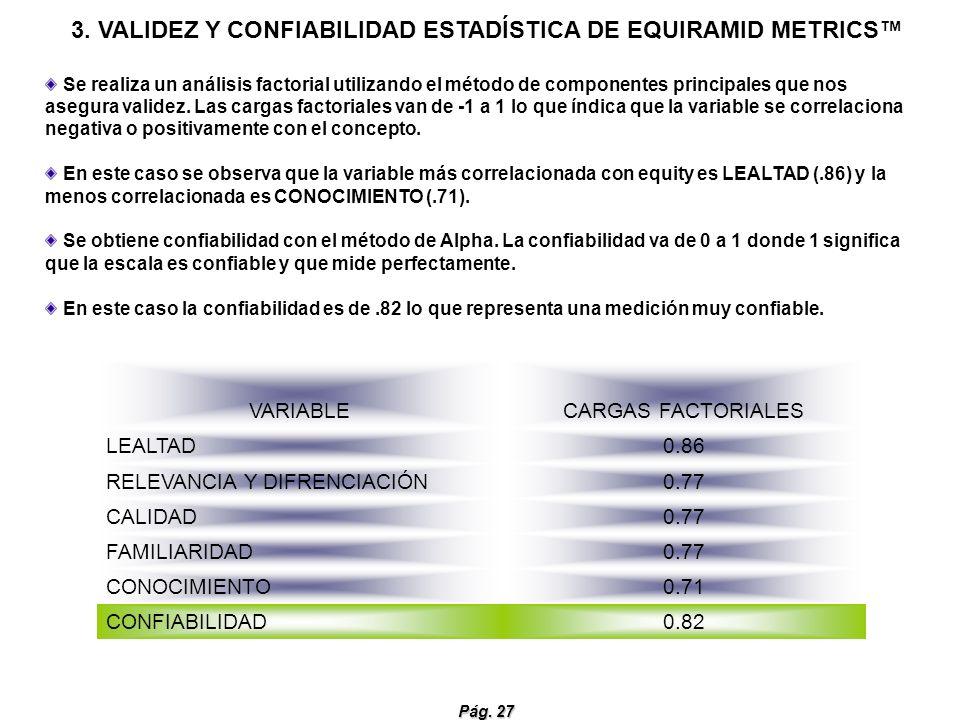 Pág. 27 3. VALIDEZ Y CONFIABILIDAD ESTADÍSTICA DE EQUIRAMID METRICS VARIABLECARGAS FACTORIALES LEALTAD0.86 RELEVANCIA Y DIFRENCIACIÓN0.77 CALIDAD0.77