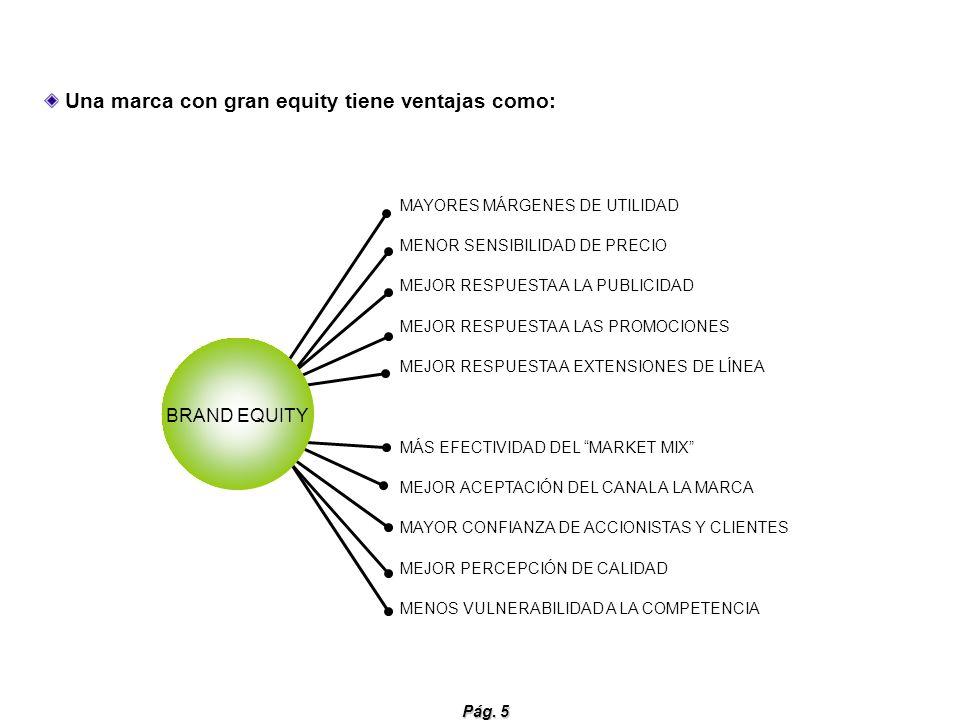 Pág. 5 Una marca con gran equity tiene ventajas como: MAYORES MÁRGENES DE UTILIDAD MENOR SENSIBILIDAD DE PRECIO MEJOR RESPUESTA A LA PUBLICIDAD MEJOR