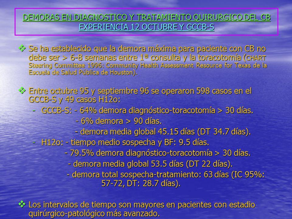 DEMORAS EN DIAGNOSTICO Y TRATAMIENTO QUIRURGICO DEL CB EXPERIENCIA 12 OCTUBRE Y GCCB-S Se ha establecido que la demora máxima para paciente con CB no