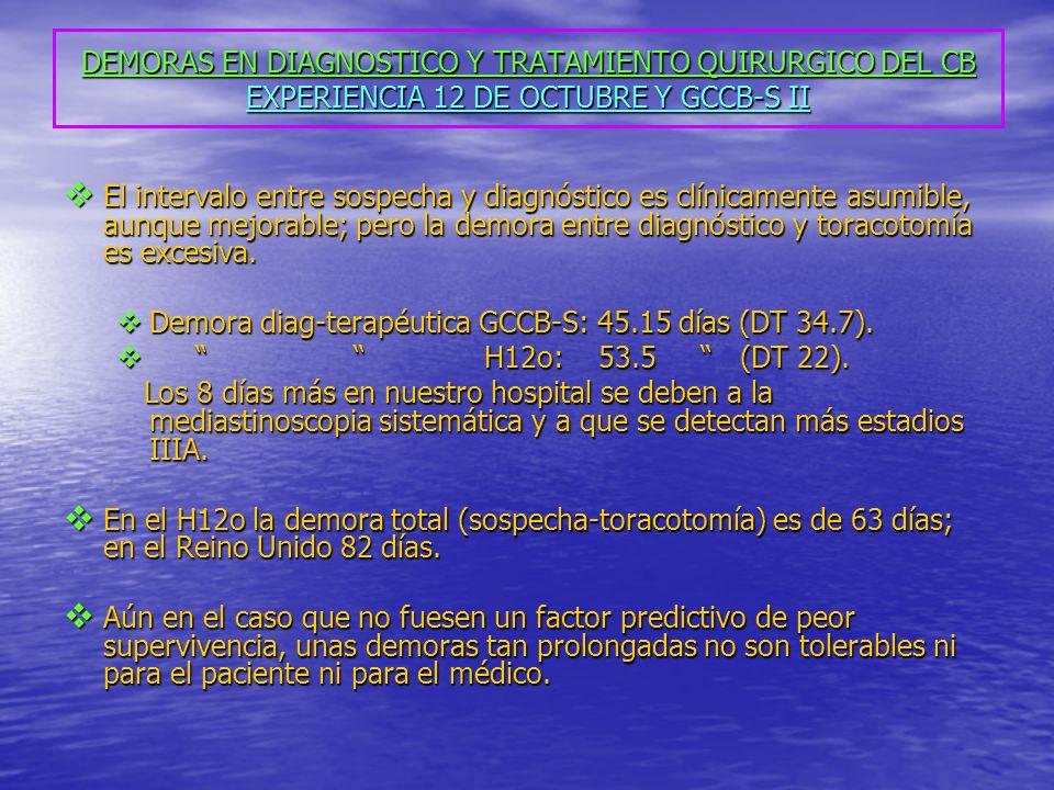DEMORAS EN DIAGNOSTICO Y TRATAMIENTO QUIRURGICO DEL CB EXPERIENCIA 12 DE OCTUBRE Y GCCB-S II El intervalo entre sospecha y diagnóstico es clínicamente asumible, aunque mejorable; pero la demora entre diagnóstico y toracotomía es excesiva.