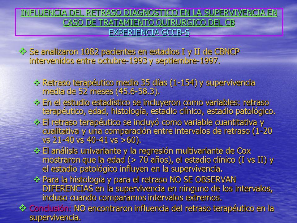 INFLUENCIA DEL RETRASO DIAGNOSTICO EN LA SUPERVIVENCIA EN CASO DE TRATAMIENTO QUIRURGICO DEL CB EXPERIENCIA GCCB-S Se analizaron 1082 pacientes en estadios I y II de CBNCP intervenidos entre octubre-1993 y septiembre-1997.