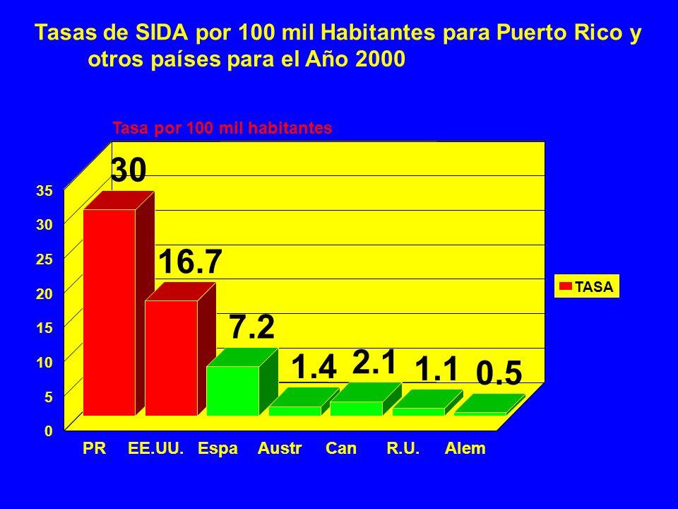 10 Tasas de SIDA por 100 mil Habitantes para Puerto Rico y otros países para el Año 2000 30 16.7 7.2 1.4 2.1 1.1 0.5 PREE.UU.EspaAustrCanR.U.Alem 0 5