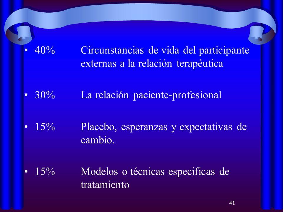 41 40% Circunstancias de vida del participante externas a la relación terapéutica 30% La relación paciente-profesional 15% Placebo, esperanzas y expec