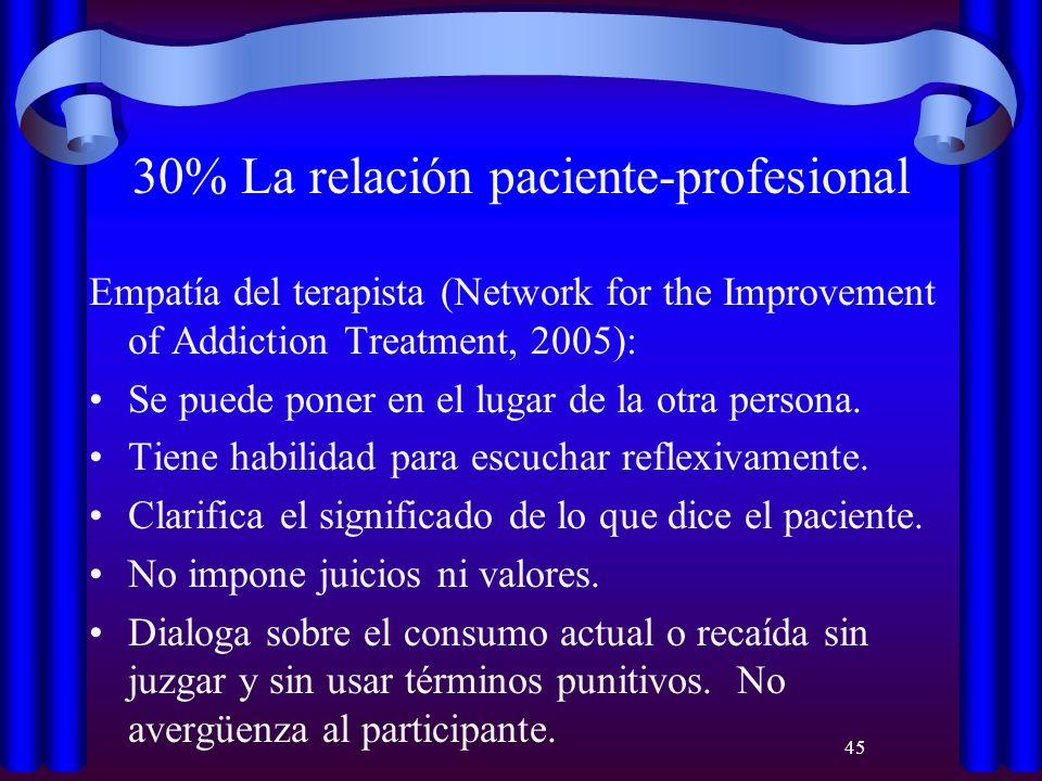 45 30% La relación paciente-profesional Empatía del terapista (Network for the Improvement of Addiction Treatment, 2005): Se puede poner en el lugar d