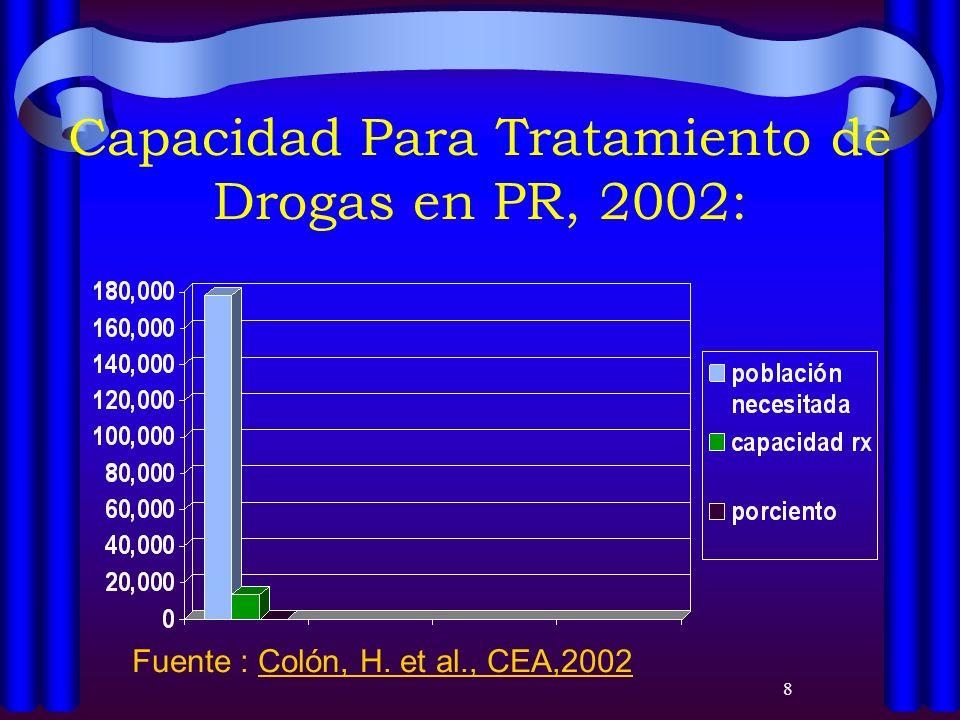 8 Capacidad Para Tratamiento de Drogas en PR, 2002: Fuente : Colón, H. et al., CEA,2002