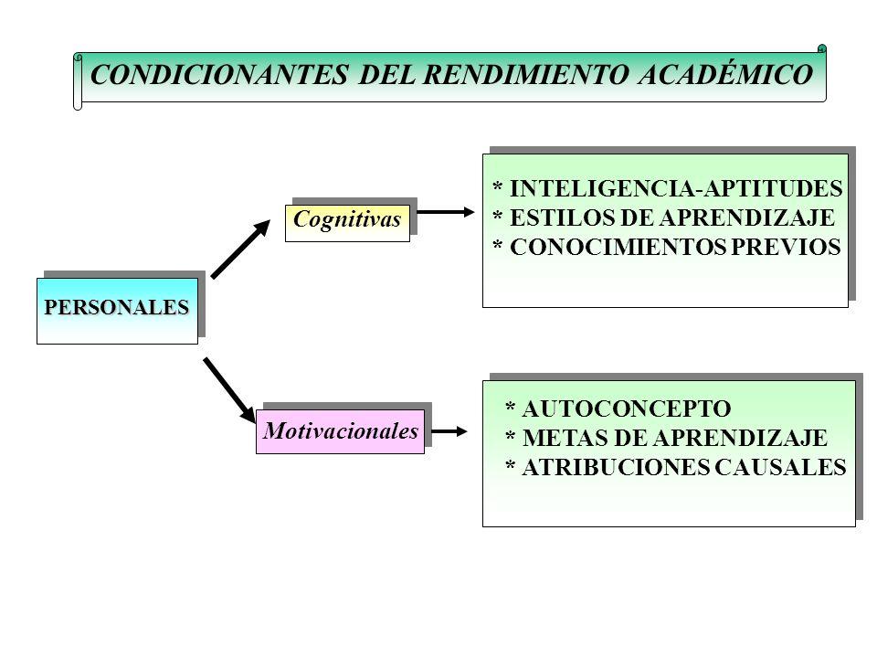 CONDICIONANTES DEL RENDIMIENTO ACADÉMICO PERSONALES Cognitivas Motivacionales * INTELIGENCIA-APTITUDES * ESTILOS DE APRENDIZAJE * CONOCIMIENTOS PREVIOS * AUTOCONCEPTO * METAS DE APRENDIZAJE * ATRIBUCIONES CAUSALES