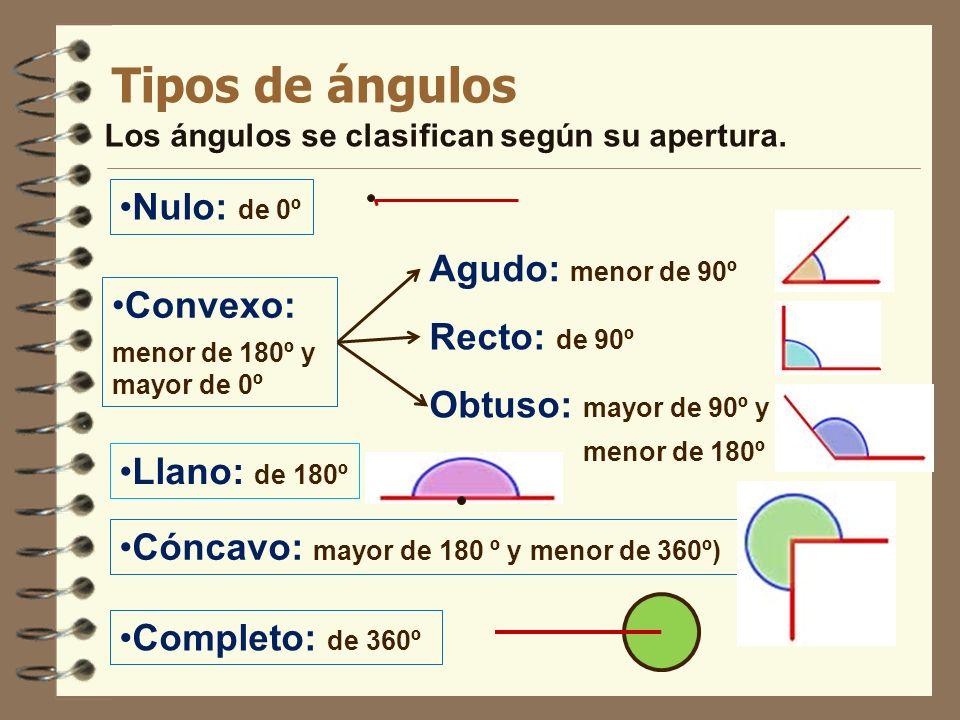Tipos de ángulos Los ángulos se clasifican según su apertura. Convexo: menor de 180º y mayor de 0º Nulo: de 0º Agudo: menor de 90º Recto: de 90º Obtus