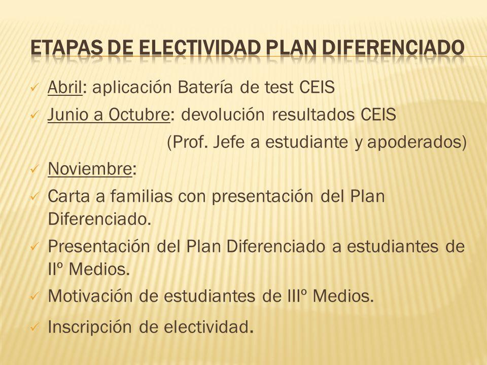 Abril: aplicación Batería de test CEIS Junio a Octubre: devolución resultados CEIS (Prof.
