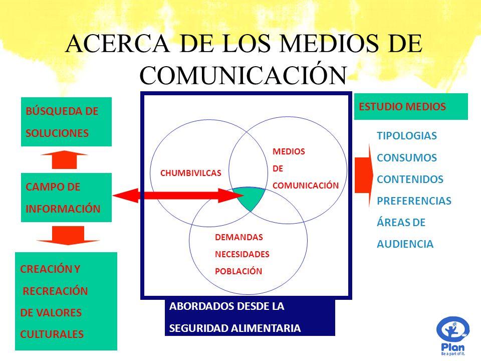 ACERCA DE LOS MEDIOS DE COMUNICACIÓN MEDIOS DE COMUNICACIÓN DEMANDAS NECESIDADES POBLACIÓN CHUMBIVILCAS TIPOLOGIAS CONSUMOS CONTENIDOS PREFERENCIAS ÁREAS DE AUDIENCIA ESTUDIO MEDIOS BÚSQUEDA DE SOLUCIONES CREACIÓN Y RECREACIÓN DE VALORES CULTURALES CAMPO DE INFORMACIÓN ABORDADOS DESDE LA SEGURIDAD ALIMENTARIA