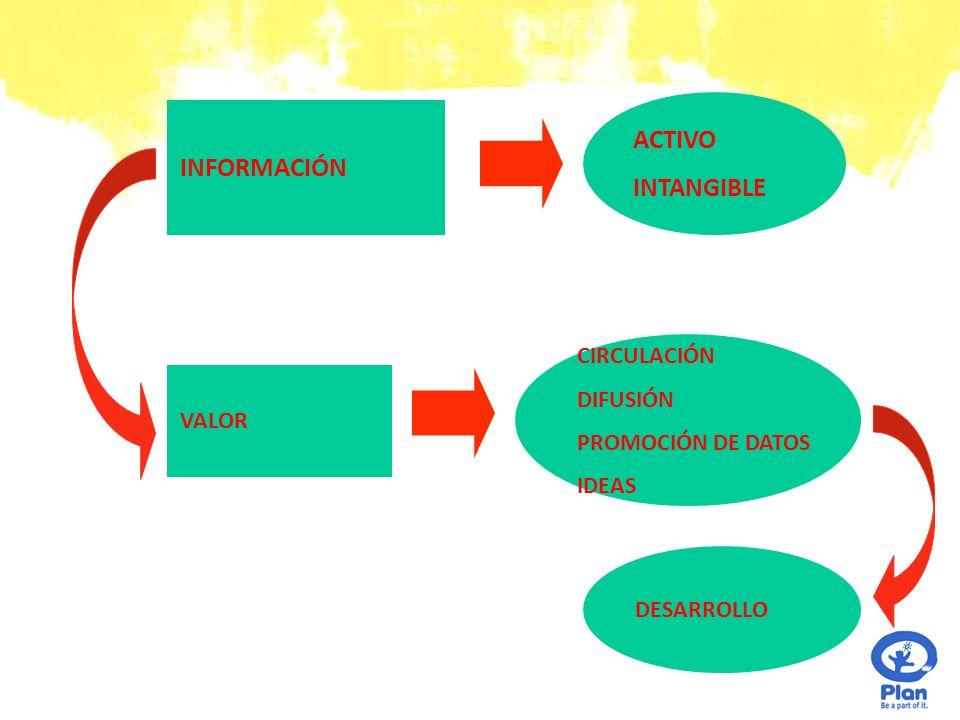 VALOR INFORMACIÓN ACTIVO INTANGIBLE CIRCULACIÓN DIFUSIÓN PROMOCIÓN DE DATOS IDEAS DESARROLLO
