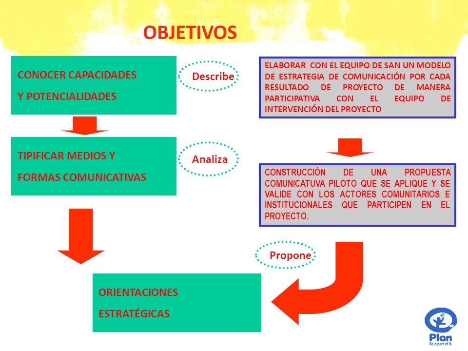 RESULTADOS ESTUDIO MEDIOS CHUMBIVILCAS Priorización de medios para emisión de mensajes Reconocimiento de estrategias aplicables Índice de horarios y sintonía Índice de consumos y preferencias Directorio de medios de Comunicación Índice de consumo de medios Costos de Difusión Estrategia de Comunicación por cada resultado de SAN Piloto propuesta de comunicación validado con actores comunitarios