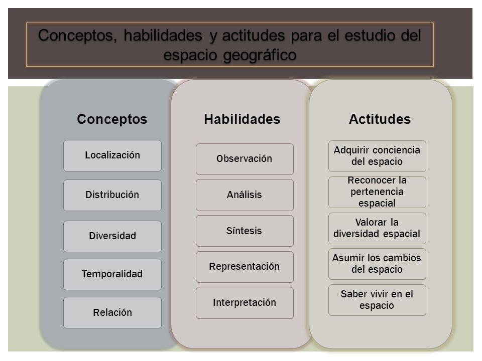 Conceptos Localización Distribución Diversidad Temporalidad Habilidades Relación Observación Análisis Síntesis Representación Interpretación Actitudes
