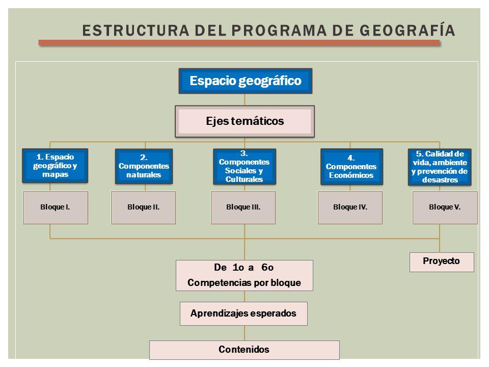ESTRUCTURA DEL PROGRAMA DE GEOGRAFÍA Espacio geográfico Ejes temáticos 1. Espacio geográfico y mapas 2. Componentes naturales 3. Componentes Sociales