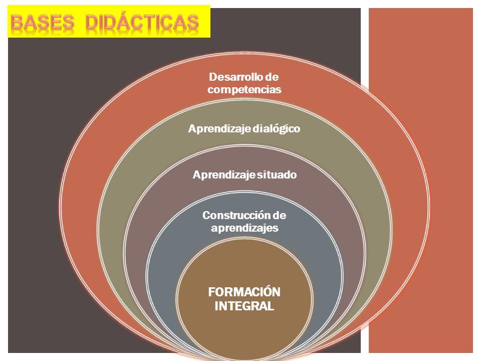 Desarrollo de competencias Aprendizaje dialógico Aprendizaje situado Construcción de aprendizajes FORMACIÓN INTEGRAL