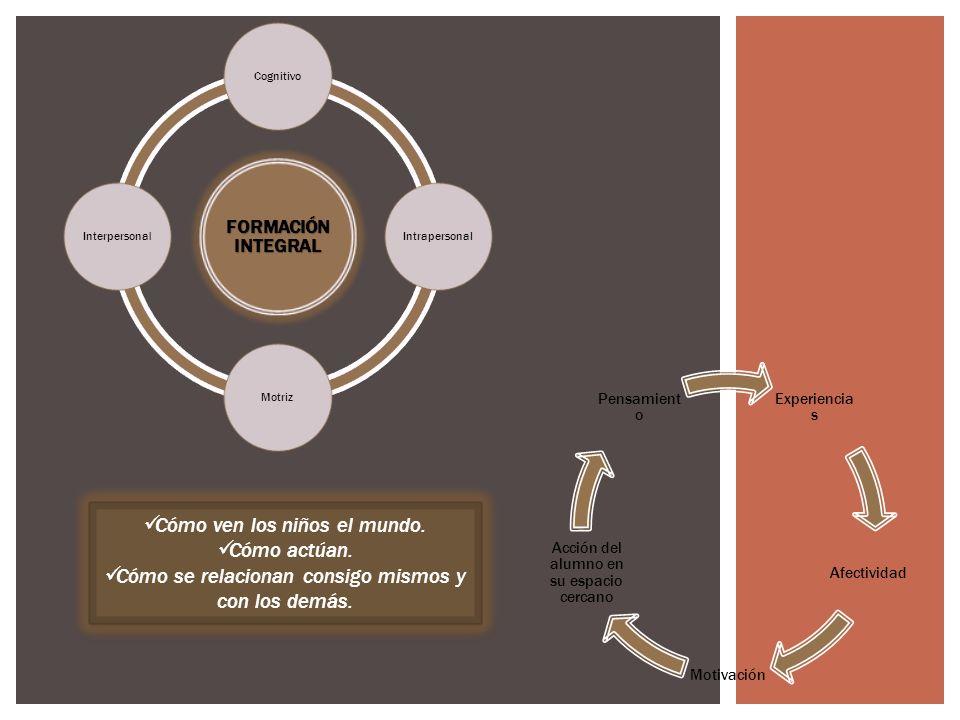 Cognitivo Intrapersonal MotrizInterpersona l Experiencia s Afectividad Motivación Acción del alumno en su espacio cercano Pensamient o Cómo ven los niños el mundo.
