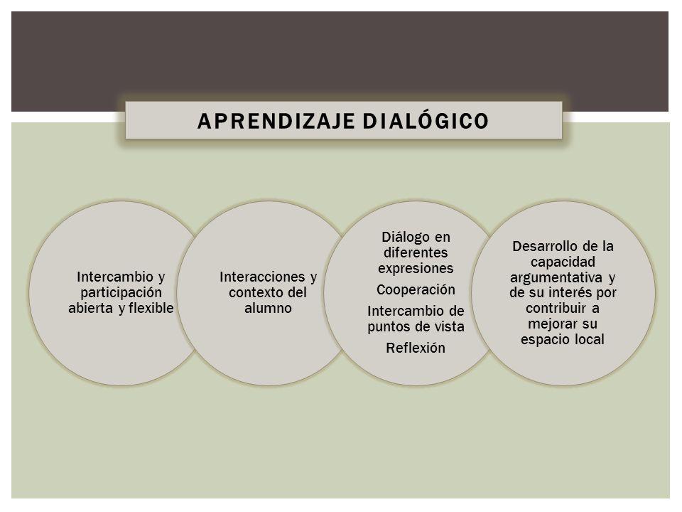 Intercambio y participación abierta y flexible Interacciones y contexto del alumno Diálogo en diferentes expresiones Cooperación Intercambio de puntos de vista Reflexión Desarrollo de la capacidad argumentativa y de su interés por contribuir a mejorar su espacio local APRENDIZAJE DIALÓGICO