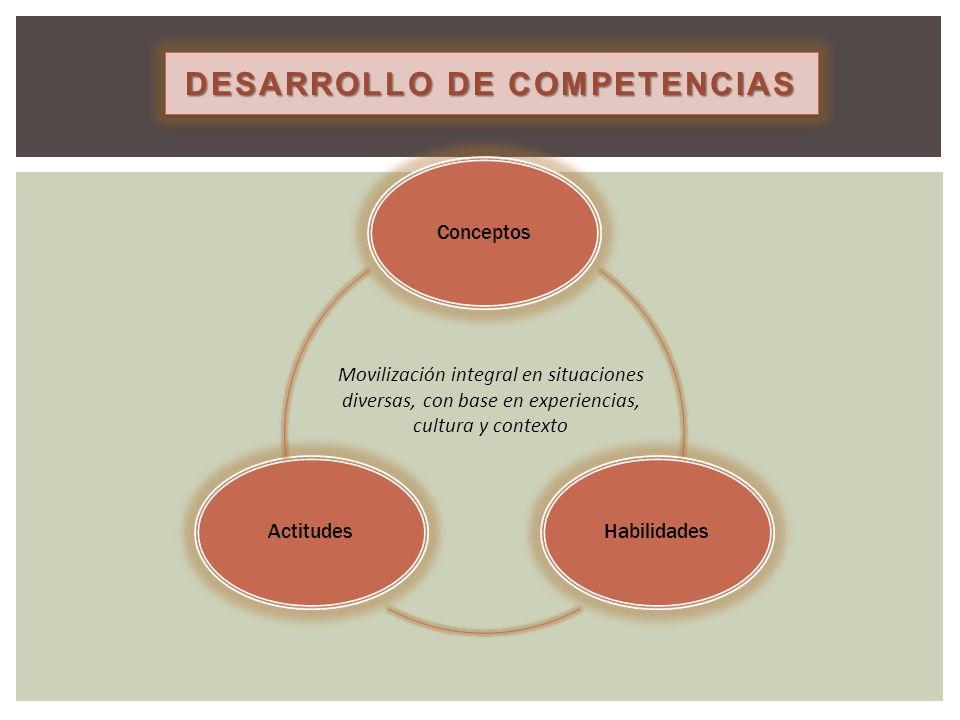 DESARROLLO DE COMPETENCIAS ConceptosHabilidadesActitudes Movilización integral en situaciones diversas, con base en experiencias, cultura y contexto