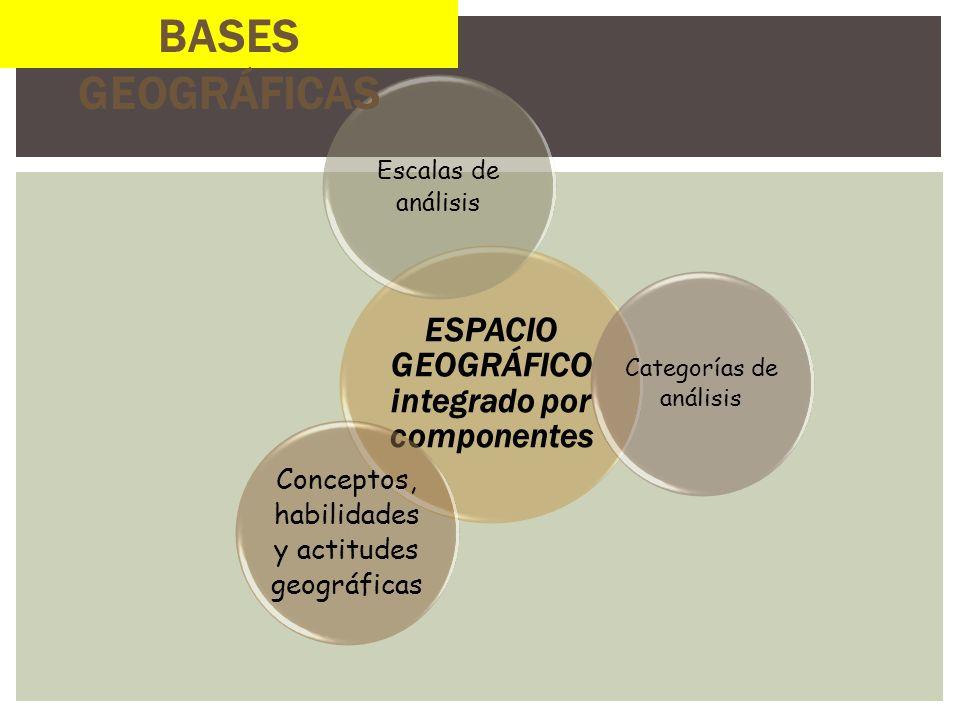 ESPACIO GEOGRÁFICO integrado por componentes Escalas de análisis Categorías de análisis Conceptos, habilidades y actitudes geográficas BASES GEOGRÁFIC