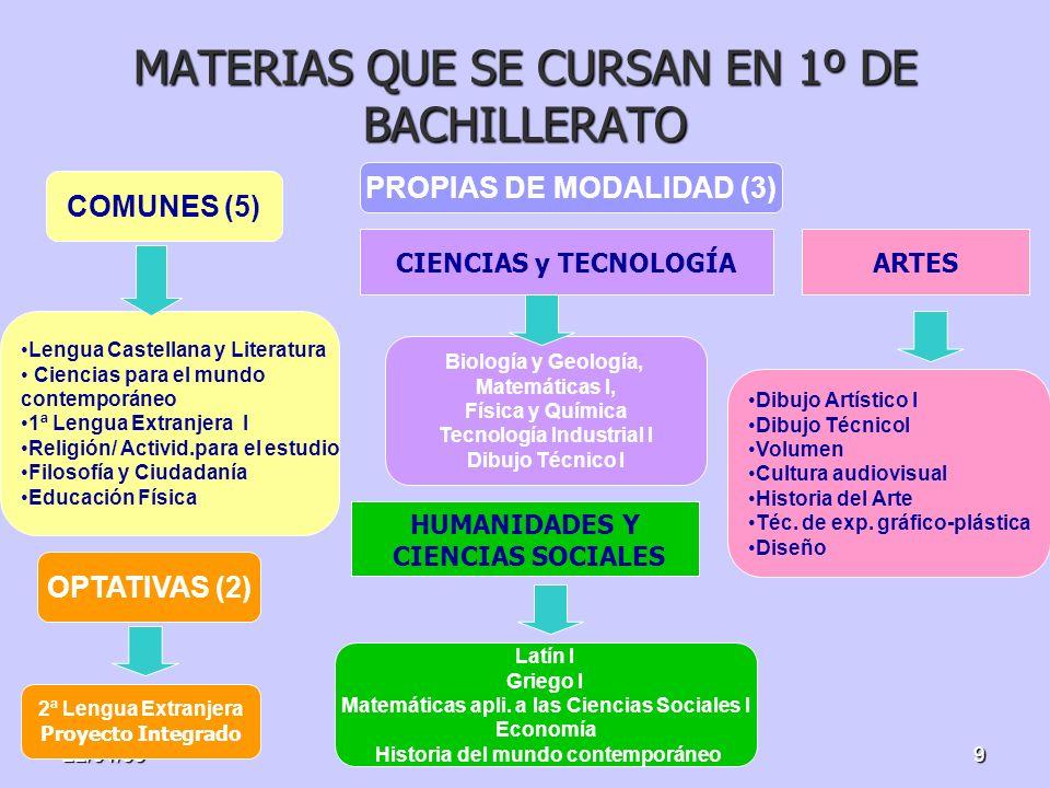 22/01/099 MATERIAS QUE SE CURSAN EN 1º DE BACHILLERATO COMUNES (5) PROPIAS DE MODALIDAD (3) OPTATIVAS (2) Lengua Castellana y Literatura Ciencias para