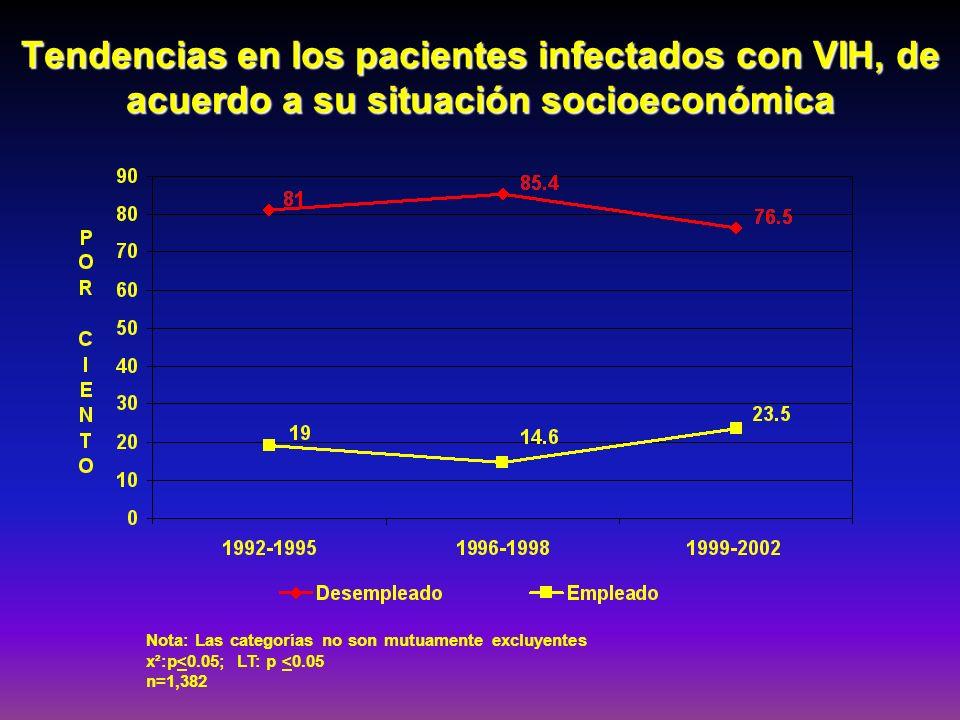 Tendencias en los pacientes infectados con VIH, de acuerdo a su situación socioeconómica Nota: Las categorías no son mutuamente excluyentes x²:p<0.05;