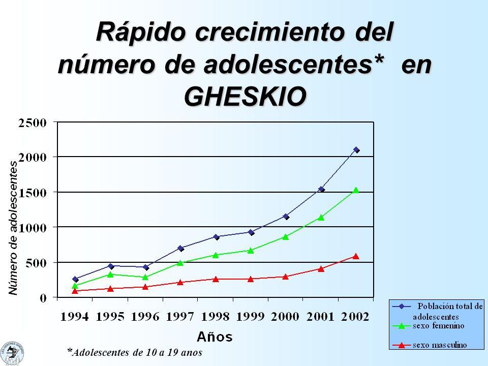 Rápido crecimiento del número de adolescentes* en GHESKIO * Adolescentes de 10 a 19 anos