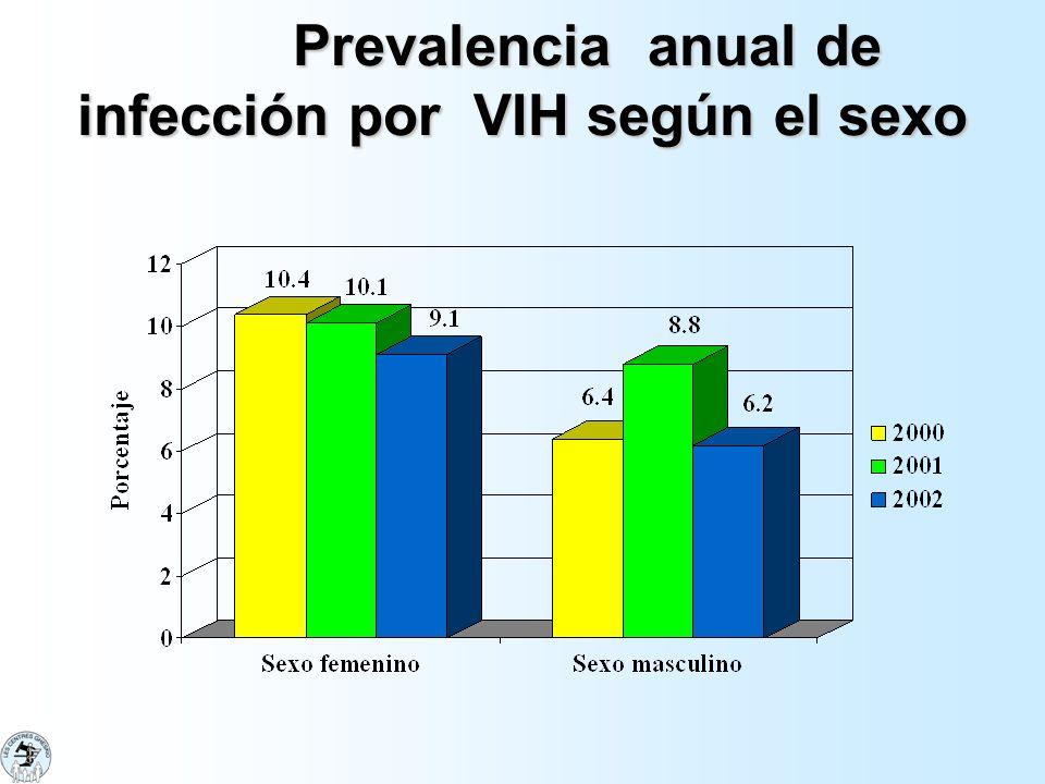 Prevalencia anual de infección por VIH según el sexo Prevalencia anual de infección por VIH según el sexo