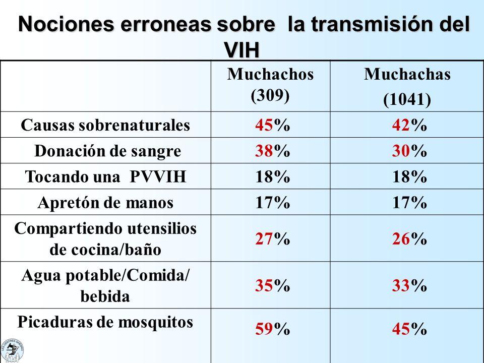 Nociones erroneas sobre la transmisión del VIH Nociones erroneas sobre la transmisión del VIH Muchachos (309) Muchachas (1041) Causas sobrenaturales 4