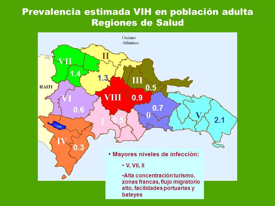 Prevalencia estimada VIH en población adulta Regiones de Salud 1.4 1.3 0.6 0.3 0.5 0.7 2.10.5 0.9 Mayores niveles de infección: V, VII, II Alta concen