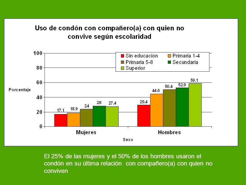 El 25% de las mujeres y el 50% de los hombres usaron el condón en su última relación con compañero(a) con quien no conviven