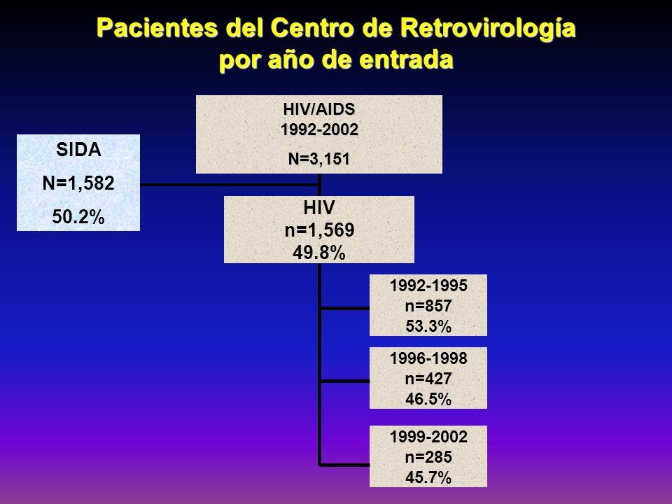 Pacientes del Centro de Retrovirología por año de entrada HIV/AIDS1992-2002N=3,151 HIV n=1,569 49.8% 1992-1995 n=857 53.3% 1996-1998 n=427 46.5% 1999-