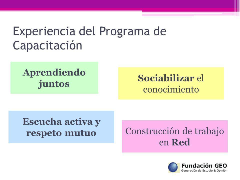 Experiencia del Programa de Capacitación Construcción de trabajo en Red Sociabilizar el conocimiento Escucha activa y respeto mutuo Aprendiendo juntos
