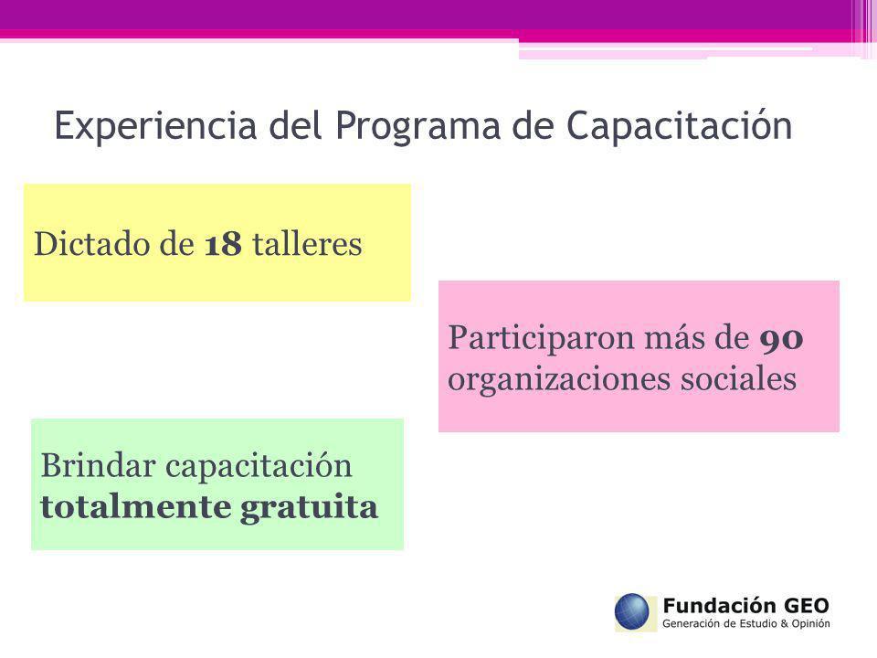 Experiencia del Programa de Capacitación Participaron más de 90 organizaciones sociales Dictado de 18 talleres Brindar capacitación totalmente gratuit