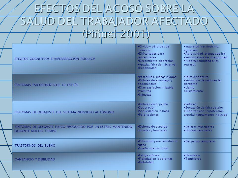 EFECTOS DEL ACOSO SOBRE LA SALUD DEL TRABAJADOR AFECTADO (Piñuel 2001) EFECTOS COGNITIVOS E HIPERREACCIÓN PSÍQUICA Olvido y pérdidas de memoria Dificu
