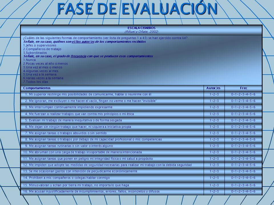 FASE DE EVALUACIÓN ESCALA CISNEROS (Piñuel y Oñate, 2002) ¿Cuáles de las siguientes formas de comportamiento (ver lista de preguntas 1 a 43) se han ej