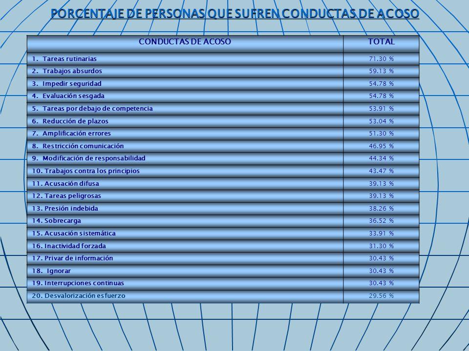 PORCENTAJE DE PERSONAS QUE SUFREN CONDUCTAS DE ACOSO CONDUCTAS DE ACOSOTOTAL 1. Tareas rutinarias71.30 % 2. Trabajos absurdos59.13 % 3. Impedir seguri