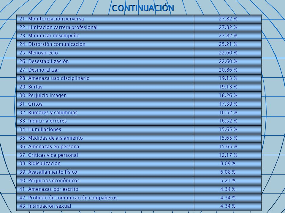 21. Monitorización perversa27.82 % 22. Limitación carrera profesional27.82 % 23. Minimizar desempeño27.82 % 24. Distorsión comunicación25.21 % 25. Men