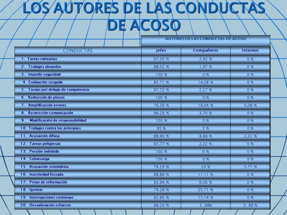 LOS AUTORES DE LAS CONDUCTAS DE ACOSO AUTORES DE LAS CONDUCTAS DE ACOSO CONDUCTAS JefesCompañerosInternos 1. Tareas rutinarias 97.56 %2.43 %0 % 2. Tra