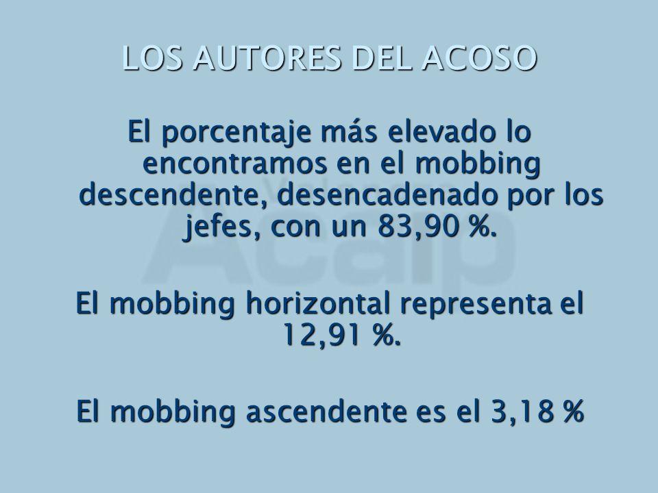 LOS AUTORES DEL ACOSO El porcentaje más elevado lo encontramos en el mobbing descendente, desencadenado por los jefes, con un 83,90 %. El mobbing hori
