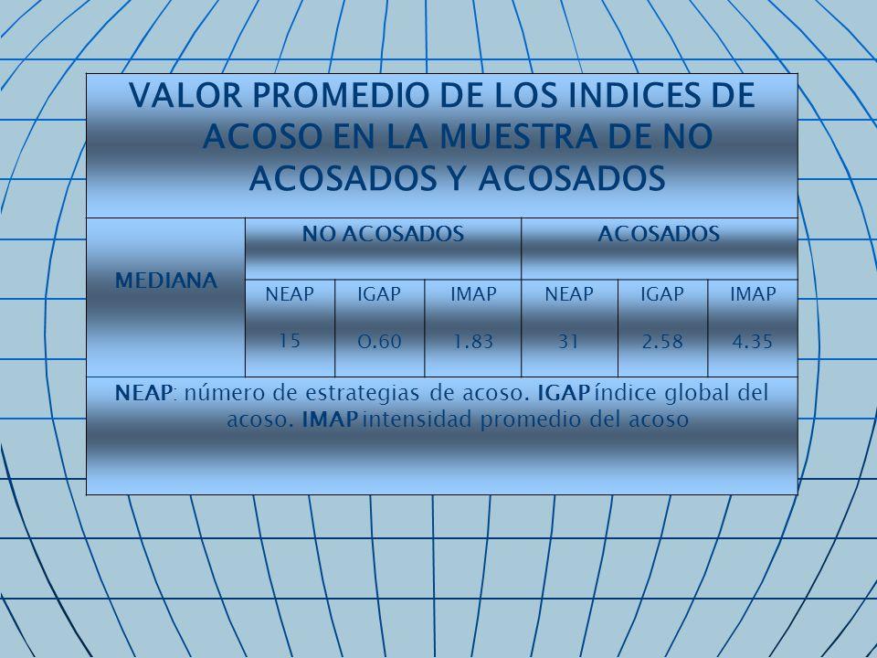 VALOR PROMEDIO DE LOS INDICES DE ACOSO EN LA MUESTRA DE NO ACOSADOS Y ACOSADOS MEDIANA NO ACOSADOSACOSADOS NEAP 15 IGAP O.60 IMAP 1.83 NEAP 31 IGAP 2.