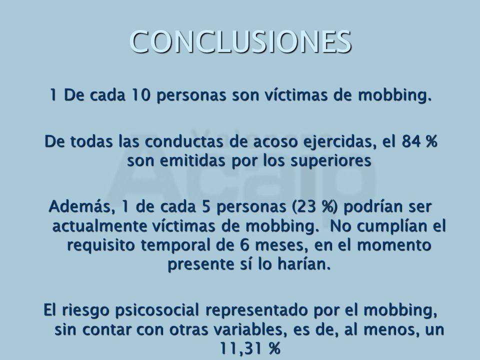 CONCLUSIONES 1 De cada 10 personas son víctimas de mobbing. De todas las conductas de acoso ejercidas, el 84 % son emitidas por los superiores Además,
