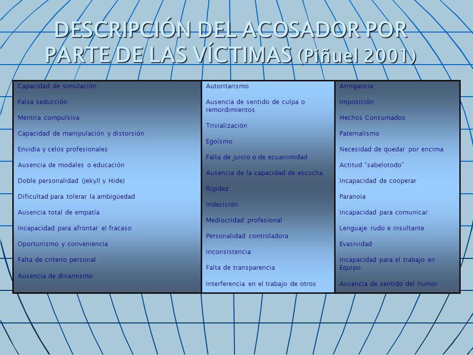 DESCRIPCIÓN DEL ACOSADOR POR PARTE DE LAS VÍCTIMAS (Piñuel 2001) Capacidad de simulación Falsa seducción Mentira compulsiva Capacidad de manipulación