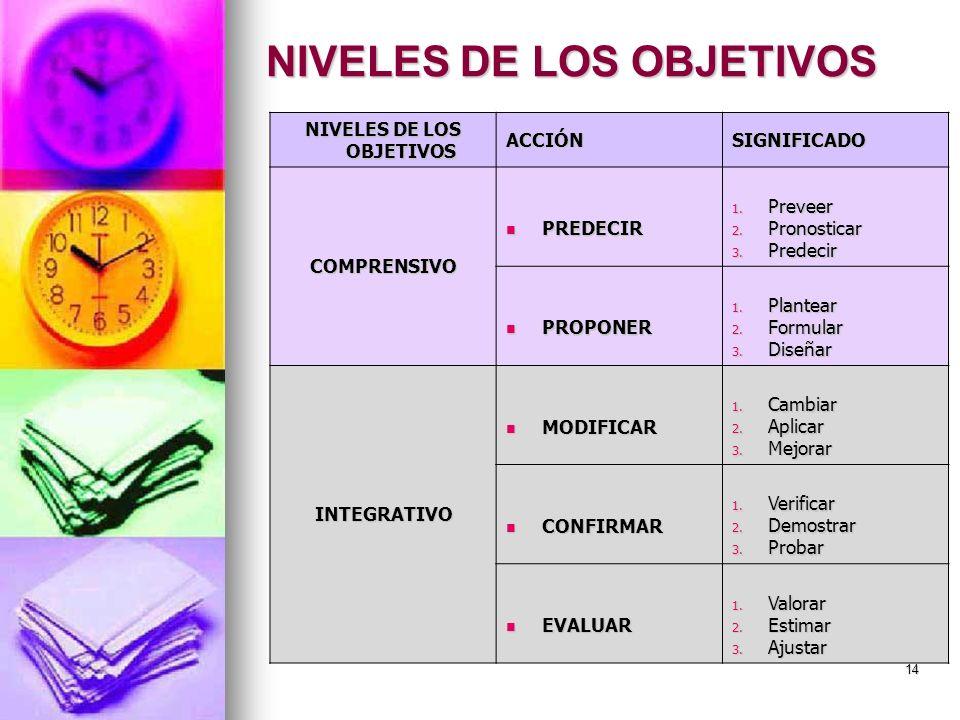 NIVELES DE LOS OBJETIVOS ACCIÓNSIGNIFICADO COMPRENSIVO PREDECIR PREDECIR 1. Preveer 2. Pronosticar 3. Predecir PROPONER PROPONER 1. Plantear 2. Formul