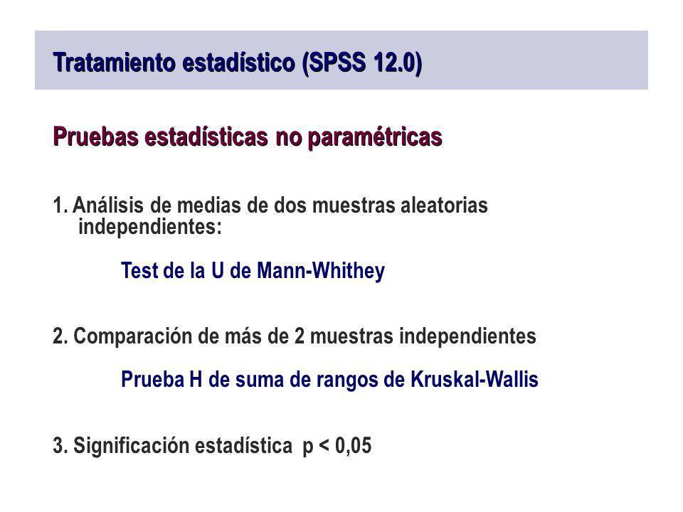 Tratamiento estadístico (SPSS 12.0) Pruebas estadísticas no paramétricas 1. Análisis de medias de dos muestras aleatorias independientes: Test de la U