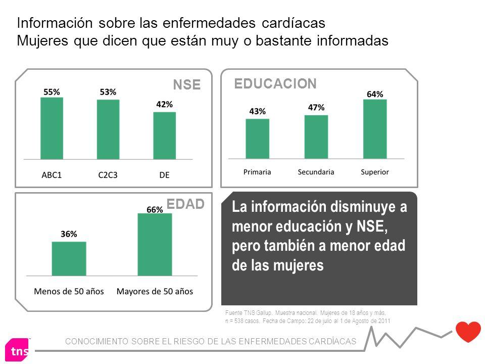 CONOCIMIENTO SOBRE EL RIESGO DE LAS ENFERMEDADES CARDÍACAS Información sobre las enfermedades cardíacas Mujeres que dicen que están muy o bastante informadas Fuente TNS Gallup.