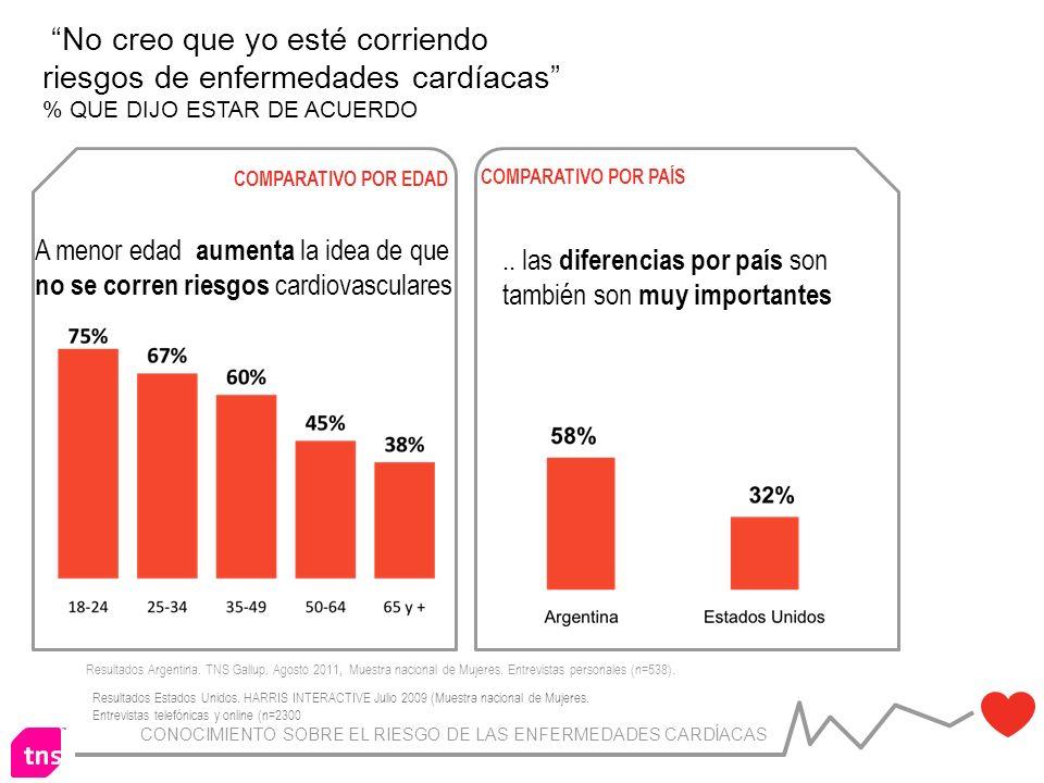 CONOCIMIENTO SOBRE EL RIESGO DE LAS ENFERMEDADES CARDÍACAS Resultados Argentina.