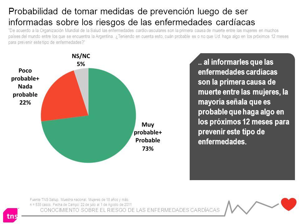 CONOCIMIENTO SOBRE EL RIESGO DE LAS ENFERMEDADES CARDÍACAS Probabilidad de tomar medidas de prevención luego de ser informadas sobre los riesgos de las enfermedades cardíacas De acuerdo a la Organización Mundial de la Salud las enfermedades cardiovasculares son la primera causa de muerte entre las mujeres en muchos países del mundo entre los que se encuentra la Argentina.