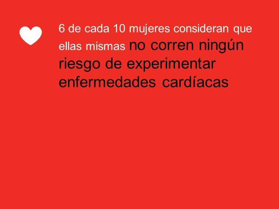 6 de cada 10 mujeres consideran que ellas mismas no corren ningún riesgo de experimentar enfermedades cardíacas