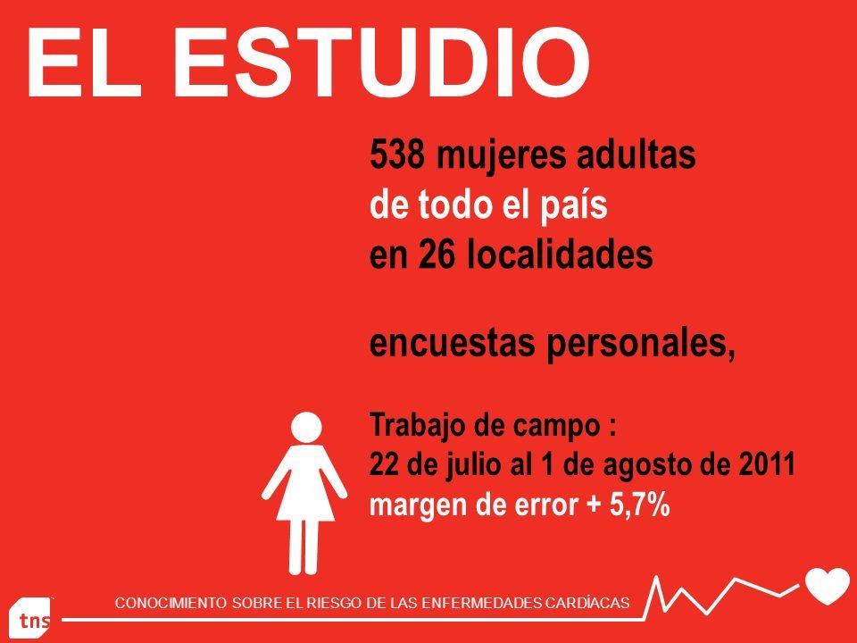 EL ESTUDIO 538 mujeres adultas de todo el país en 26 localidades encuestas personales, Trabajo de campo : 22 de julio al 1 de agosto de 2011 margen de error + 5,7%
