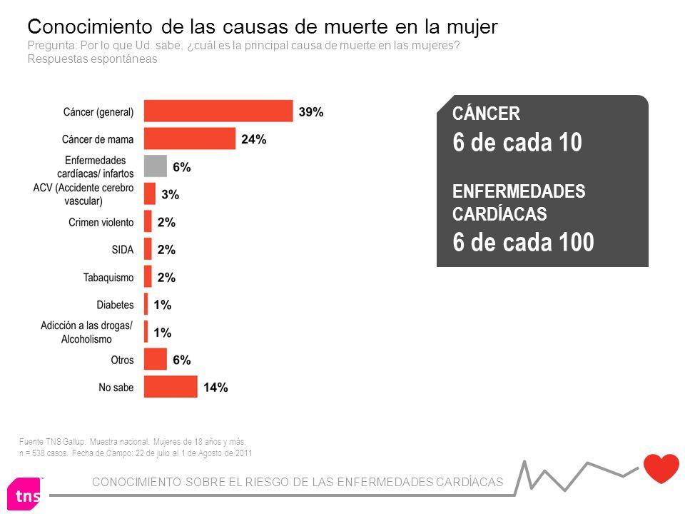 CONOCIMIENTO SOBRE EL RIESGO DE LAS ENFERMEDADES CARDÍACAS Conocimiento de las causas de muerte en la mujer Pregunta: Por lo que Ud.